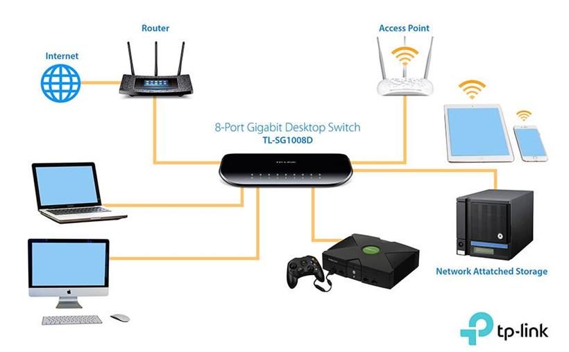 10/100/1000Mbps 8-Port Gigabit Desktop Switch - TP-LINK®