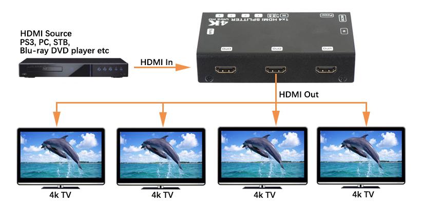 1x4 HDMI Splitter, 4Kx2K@60Hz, EDID, HDCP, YUV 4:2:0
