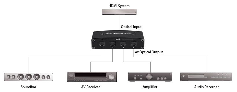 Toslink S/PDIF 1x4 Digital Optical Audio Splitter - Monoprice®